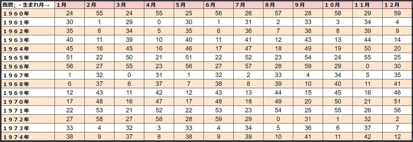 0学占術 生年月日表