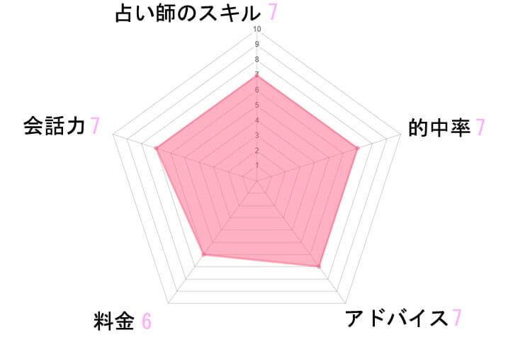 電話占いピュアリ 紫姫先生 評価 レダーチャート